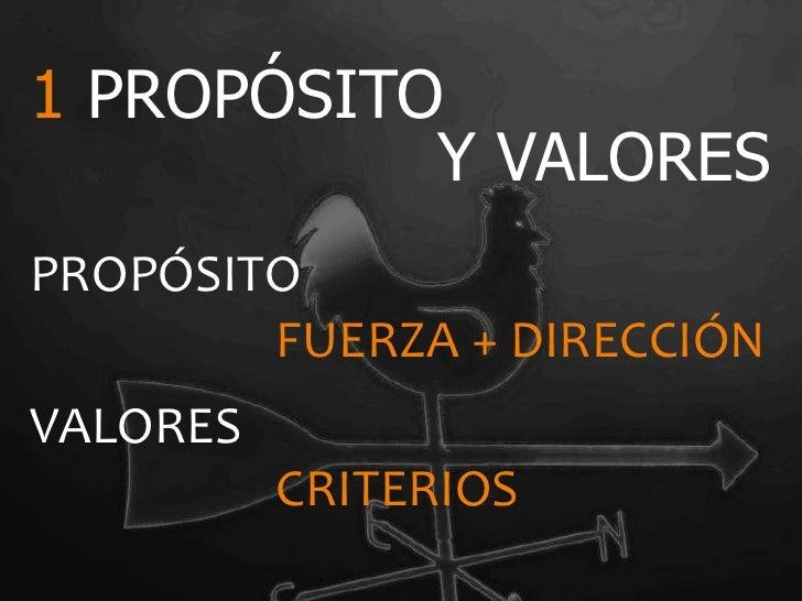 1 PROPÓSITO           Y VALORESPROPÓSITO        FUERZA + DIRECCIÓNVALORES          CRITERIOS