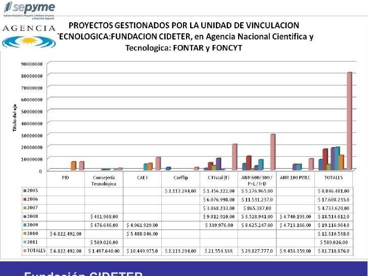 Cantidad de empresas que fueron asistidas         mediante proyectos- Unidad de Vinculación                       Tecnológ...