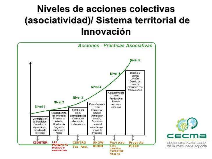 Programas Asociativos más destacados        NIVEL 2    dentro del Cluster- Consorcios de               ExportaciónDesde 20...
