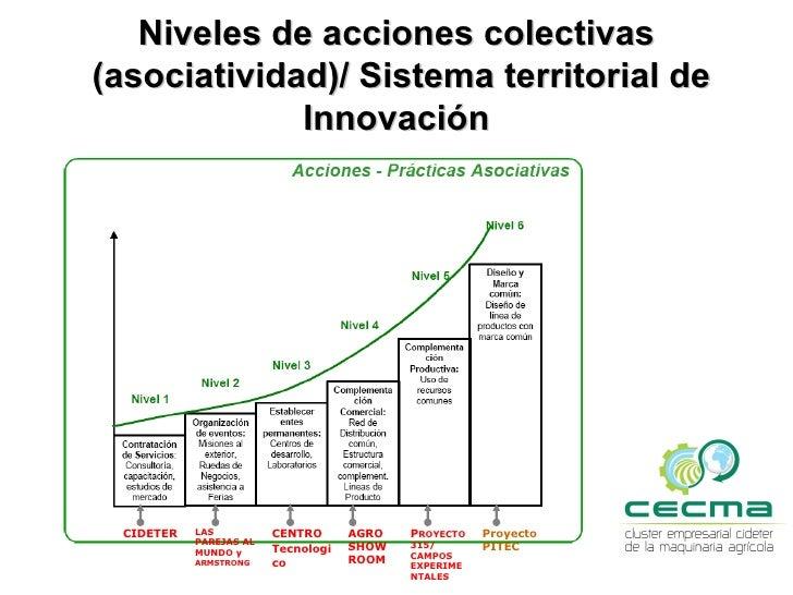 NIVEL 5          Proyecto asociativo 315:  Asociación de 3 empresas líderes: APACHE,     CRUCIANELLI y VHB en la fabricaci...