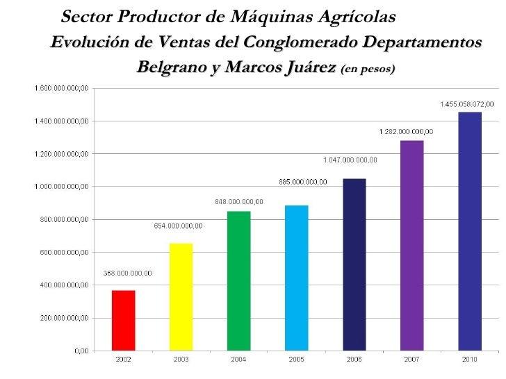Sector Productor de Máquinas AgrícolasEvolución de Ventas del Conglomerado Departamentos          Belgrano y Marcos Juárez...