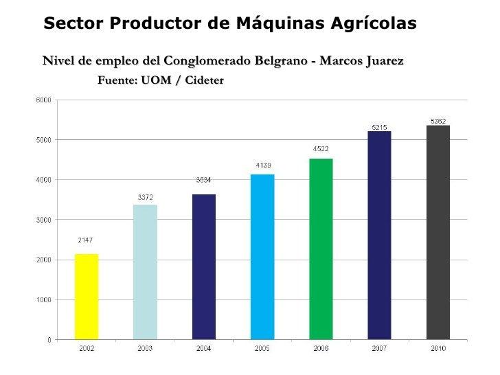 Sector Productor de Máquinas AgrícolasNivel de empleo del Conglomerado Belgrano - Marcos Juarez        Fuente: UOM / Cideter