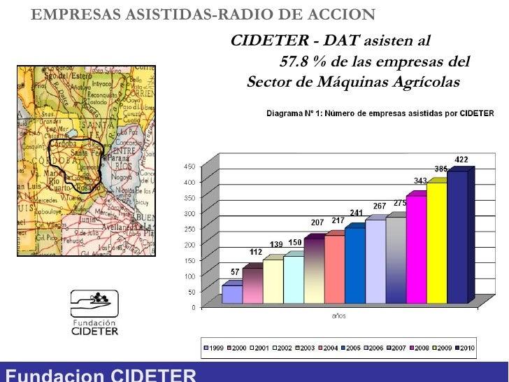EMPRESAS ASISTIDAS-RADIO DE ACCION                   CIDETER - DAT asisten al                         57.8 % de las empres...