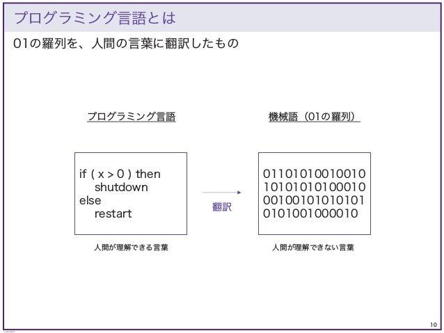 10 © KAZUKI SAITO 01の羅列を、人間の言葉に翻訳したもの プログラミング言語とは if ( x > 0 ) then shutdown else restart 01101010010010 10101010100010 00...