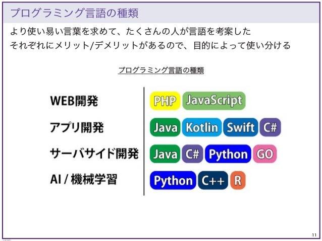 11 © KAZUKI SAITO より使い易い言葉を求めて、たくさんの人が言語を考案した それぞれにメリット/デメリットがあるので、目的によって使い分ける プログラミング言語の種類 プログラミング言語の種類