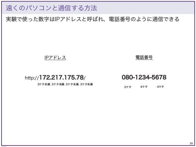 25 © KAZUKI SAITO 実験で使った数字はIPアドレスと呼ばれ、電話番号のように通信できる 遠くのパソコンと通信する方法 電話番号 IPアドレス 080-1234-5678 http://172.217.175.78/ 3ケタ 4ケ...
