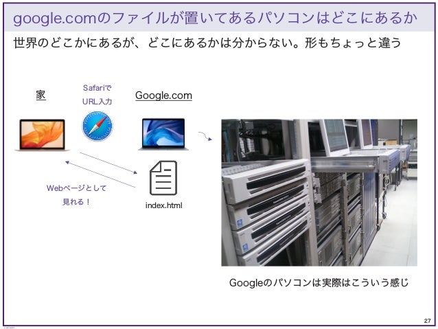 27 © KAZUKI SAITO 世界のどこかにあるが、どこにあるかは分からない。形もちょっと違う google.comのファイルが置いてあるパソコンはどこにあるか Google.com 家 index.html Safariで URL入力 ...