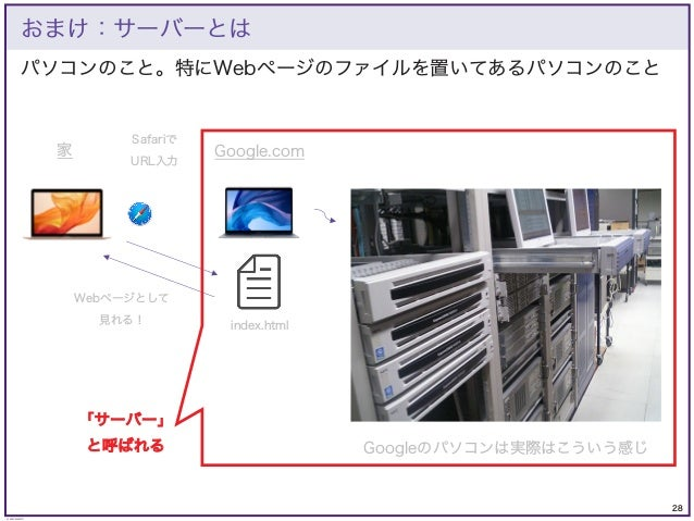 28 © KAZUKI SAITO パソコンのこと。特にWebページのファイルを置いてあるパソコンのこと おまけ:サーバーとは Google.com 家 index.html Safariで URL入力 Webページとして 見れる! Googl...