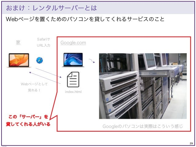 29 © KAZUKI SAITO Webページを置くためのパソコンを貸してくれるサービスのこと おまけ:レンタルサーバーとは Google.com 家 index.html Safariで URL入力 Webページとして 見れる! Googl...