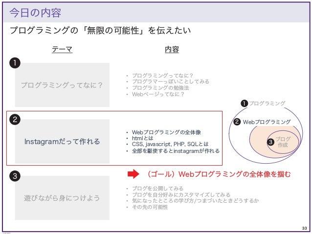 33 © KAZUKI SAITO プログラミングの「無限の可能性」を伝えたい 今日の内容 プログラミングってなに? Instagramだって作れる 遊びながら身につけよう 1 2 3 • プログラミングってなに? • プログラマーっぽいことし...