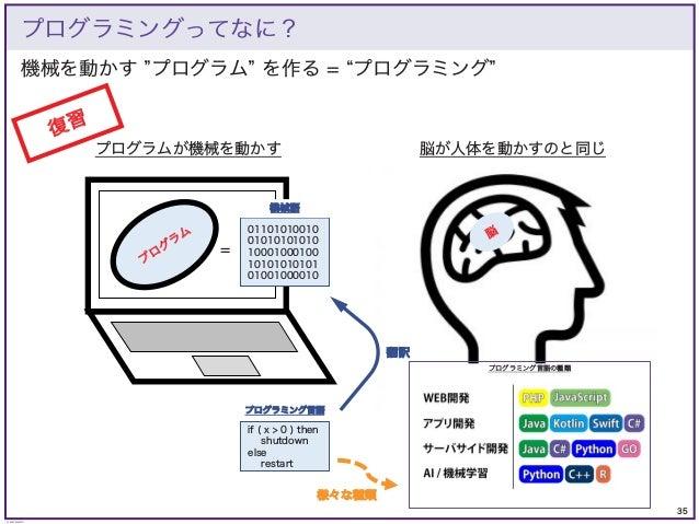 35 © KAZUKI SAITO 機械を動かす プログラム を作る = プログラミング プログラミングってなに? プログラムが機械を動かす プ ロ グ ラ ム 脳 脳が人体を動かすのと同じ if ( x > 0 ) then shutdown...