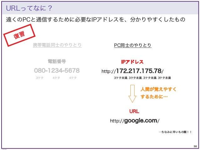 38 © KAZUKI SAITO 遠くのPCと通信するために必要なIPアドレスを、分かりやすくしたもの URLってなに? 電話番号 IPアドレス 080-1234-5678 http://172.217.175.78/ 3ケタ 4ケタ 4ケタ...