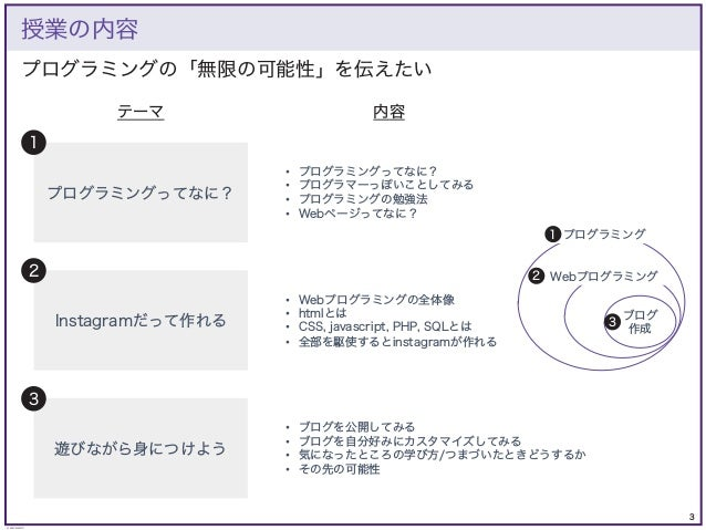3 © KAZUKI SAITO プログラミングの「無限の可能性」を伝えたい 授業の内容 プログラミングってなに? Instagramだって作れる 遊びながら身につけよう 1 2 3 • プログラミングってなに? • プログラマーっぽいことして...