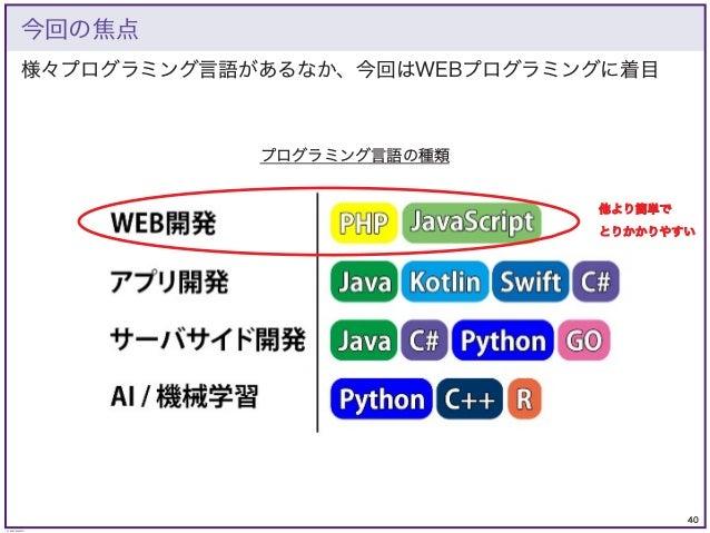 40 © KAZUKI SAITO 様々プログラミング言語があるなか、今回はWEBプログラミングに着目 今回の焦点 プログラミング言語の種類 他より簡単で とりかかりやすい
