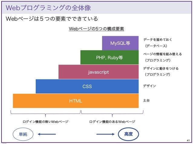 41 © KAZUKI SAITO Webページは5つの要素でできている Webプログラミングの全体像 PHP, Ruby等 MySQL等 CSS javascript HTML ログイン機能の無いWebページ ログイン機能のあるWebページ ...