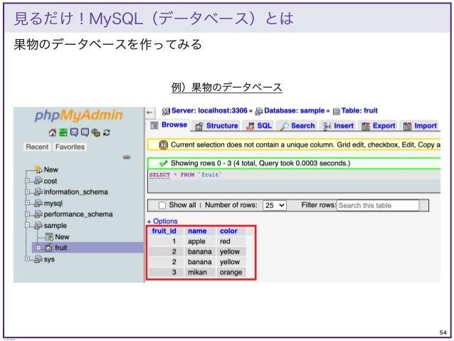 54 © KAZUKI SAITO 果物のデータベースを作ってみる 見るだけ!MySQL(データベース)とは 例)果物のデータベース