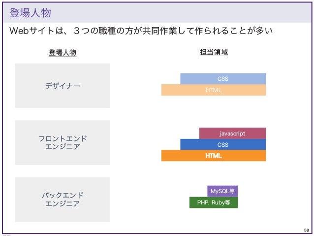 58 © KAZUKI SAITO 登場人物 PHP, Ruby等 MySQL等 CSS javascript HTML CSS HTML 登場人物 担当領域 デザイナー フロントエンド エンジニア バックエンド エンジニア Webサイトは、3...