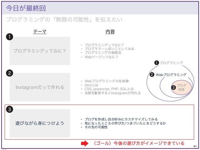 61 © KAZUKI SAITO プログラミングの「無限の可能性」を伝えたい 今日が最終回 プログラミングってなに? Instagramだって作れる 遊びながら身につけよう 1 2 3 • プログラミングってなに? • プログラマーっぽいこと...