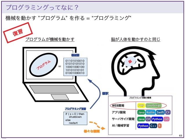 63 © KAZUKI SAITO 機械を動かす プログラム を作る = プログラミング プログラミングってなに? プログラムが機械を動かす プ ロ グ ラ ム 脳 脳が人体を動かすのと同じ if ( x > 0 ) then shutdown...