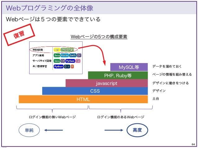 64 © KAZUKI SAITO Webページは5つの要素でできている Webプログラミングの全体像 PHP, Ruby等 MySQL等 CSS javascript HTML ログイン機能の無いWebページ ログイン機能のあるWebページ ...