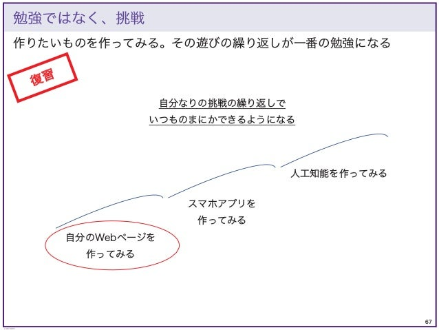 67 © KAZUKI SAITO 作りたいものを作ってみる。その遊びの繰り返しが一番の勉強になる 勉強ではなく、挑戦 自分のWebページを 作ってみる スマホアプリを 作ってみる 人工知能を作ってみる 自分なりの挑戦の繰り返しで いつものまに...