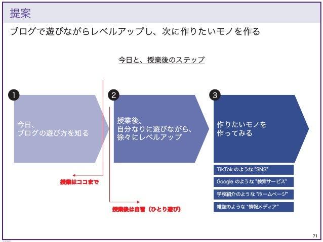 71 © KAZUKI SAITO ブログで遊びながらレベルアップし、次に作りたいモノを作る 提案 今日、 ブログの遊び方を知る 授業後、 自分なりに遊びながら、 徐々にレベルアップ 作りたいモノを 作ってみる 1 2 3 今日と、授業後のステ...