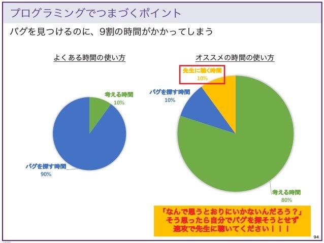 94 © KAZUKI SAITO バグを見つけるのに、9割の時間がかかってしまう プログラミングでつまづくポイント 考える時間 10% バグを探す時間 90% よくある時間の使い方 考える時間 80% バグを探す時間 10% 先生に聴く時間 ...