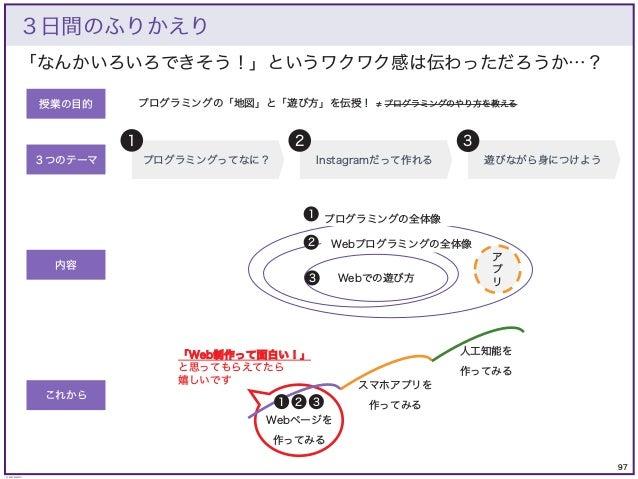 97 © KAZUKI SAITO 「Web制作って面白い!」 と思ってもらえてたら 嬉しいです 「なんかいろいろできそう!」というワクワク感は伝わっただろうか…? 3日間のふりかえり プログラミングってなに? Instagramだって作れる ...