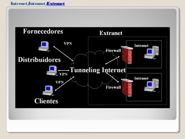 impact internet intranet and extranet business Intranet vs extranet there are many network systems that are utilized in business in order to increase productivity intranets and extranets are one of them an intranet is basically a small personalized version of the internet.