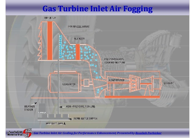 Gt Inlet Cooling