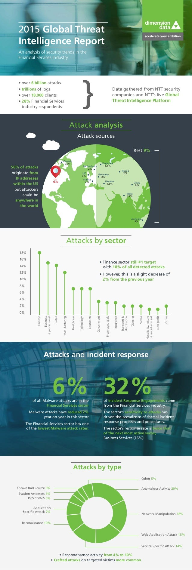 2015 Global Threat Intelligence Report An analysis of security trends in the Financial Services industry • over 6 billion ...