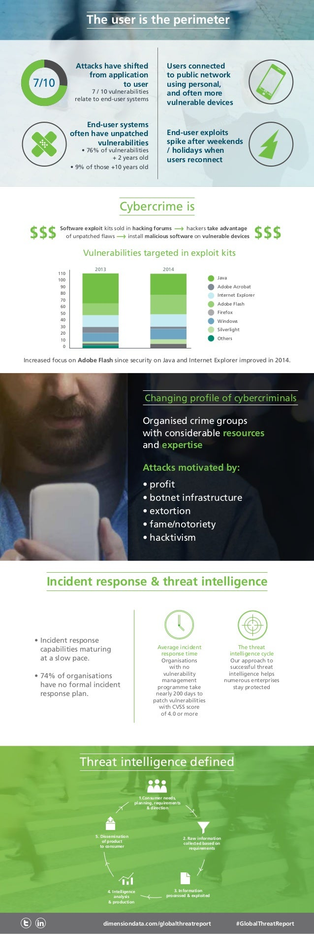 dimensiondata.com/globalthreatreport #GlobalThreatReport Threat intelligence defined 2. Raw information collected based on...