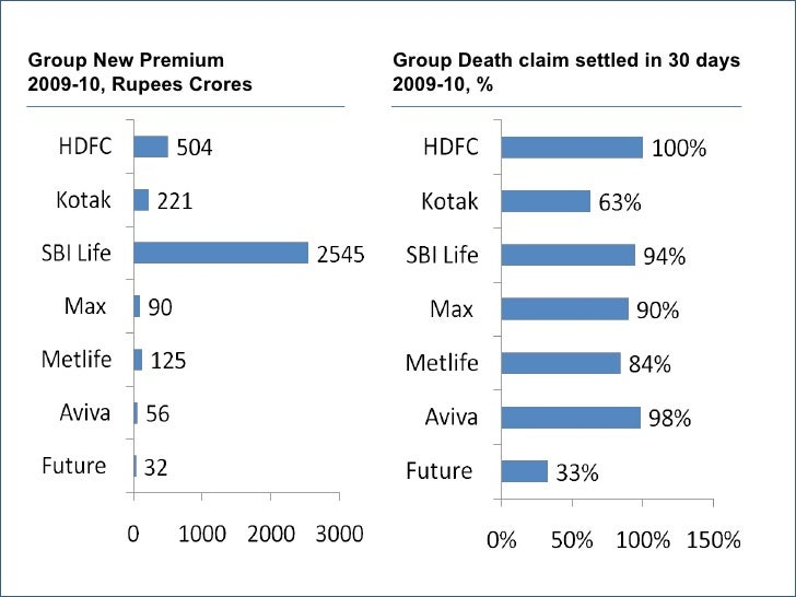 Group New Premium        Group Death claim settled in 30 days2009-10, Rupees Crores   2009-10, %