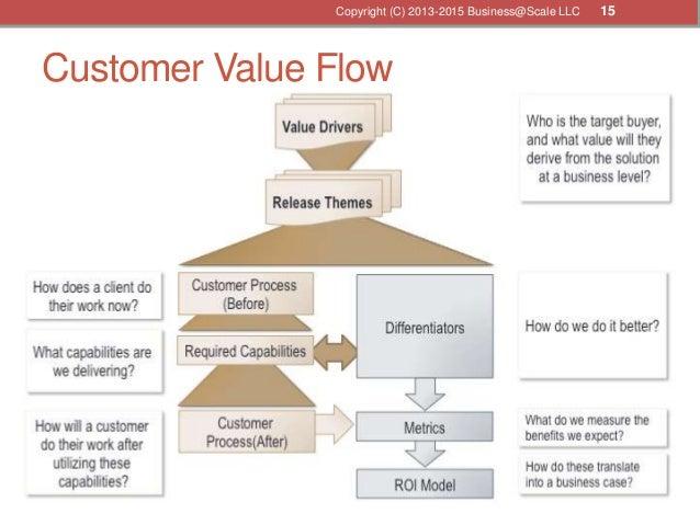 Customer Value Flow Copyright (C) 2013-2015 Business@Scale LLC 15