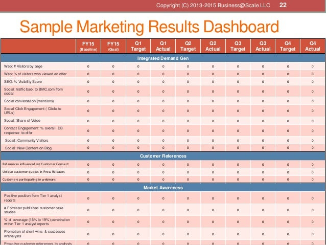 Sample Marketing Results Dashboard FY15 (Baseline) FY15 (Goal) Q1 Target Q1 Actual Q2 Target Q2 Actual Q3 Target Q3 Actual...