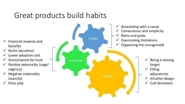Great products build habits Habits Incentives Puzzle ✓ Associating with a cause ✓ Convenience and simplicity ✓ Retro and p...