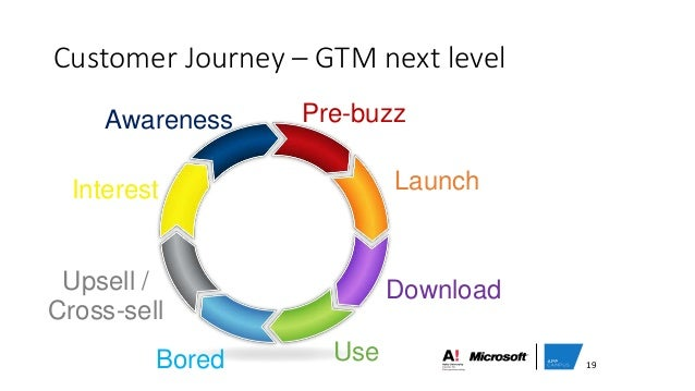 Customer Journey – GTM next level Interest Awareness Pre-buzz Launch Download UseBored Upsell / Cross-sell 19
