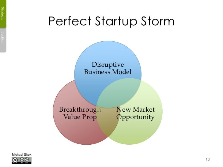 Strategic                           Perfect Startup StormTactical                                     Disruptive          ...