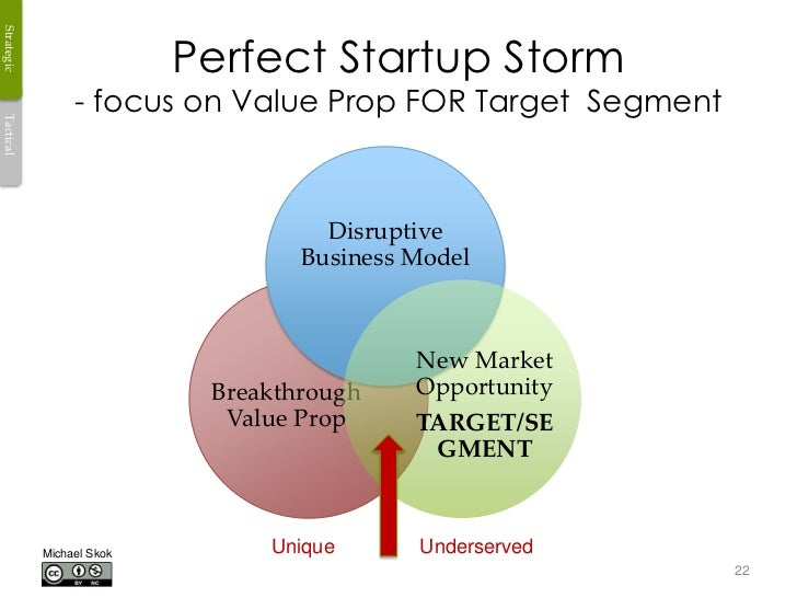 Strategic                           Perfect Startup Storm                 - focus on Value Prop FOR Target SegmentTactical...