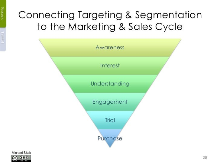 Strategic                Connecting Targeting & Segmentation                   to the Marketing & Sales CycleTactical     ...