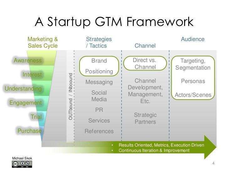 Internet marketing strategy local startups