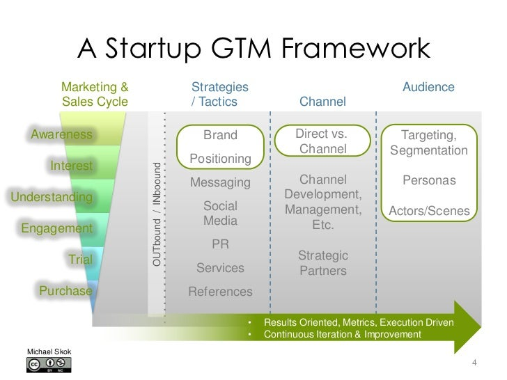 A startup gtm framework marketing for Sales marketing tactics