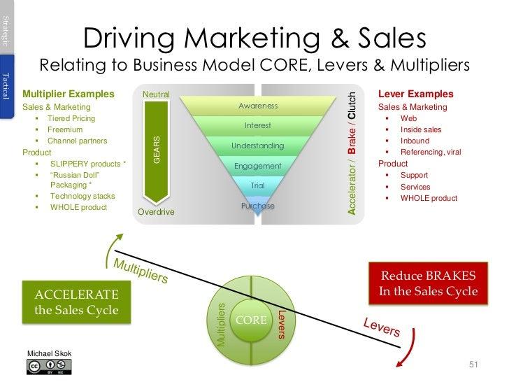 Strategic Driving Marketing & Sales