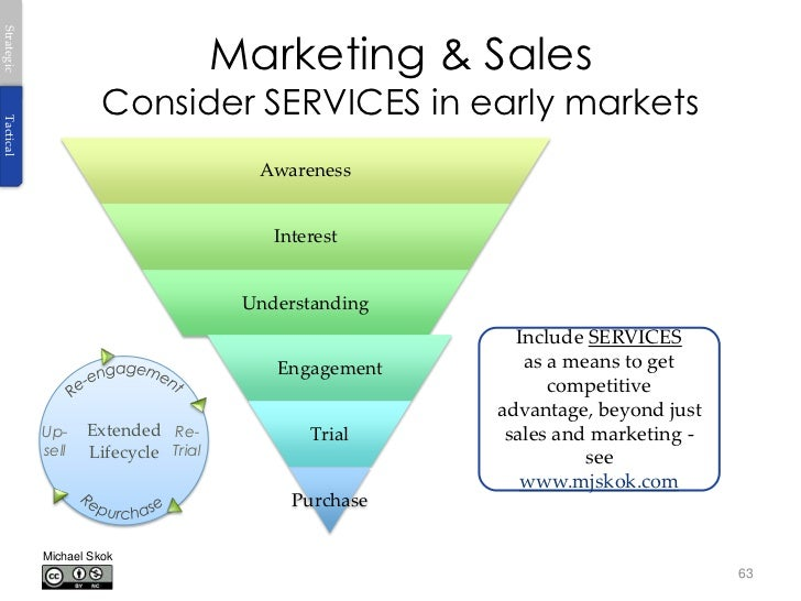 Marketing & SalesStrategic                      Consider SERVICES in early marketsTactical                                ...