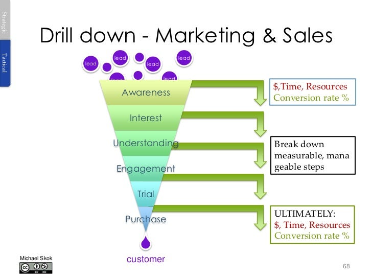 Strategic                   Drill down - Marketing & SalesTactical                                   lead                 ...