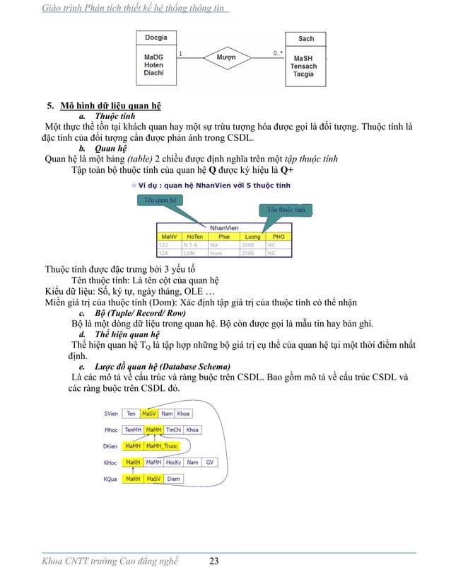Giáo trình Phân tích thiết kế hệ thống thông tin Khoa CNTT trường Cao đẳng nghề 23 5. Mô hình dữ liệu quan hệ a. Thuộc tín...