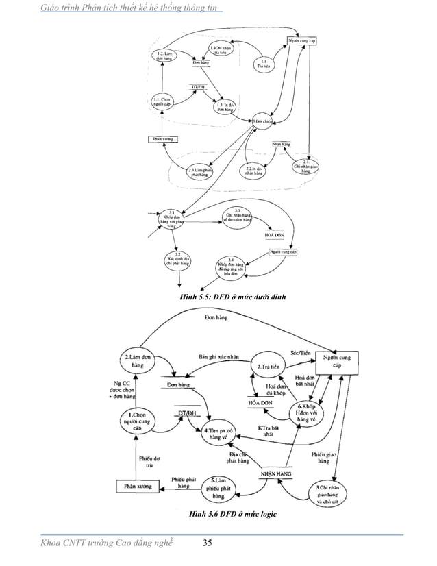 Giáo trình Phân tích thiết kế hệ thống thông tin Khoa CNTT trường Cao đẳng nghề 35 Hình 5.5: DFD ở mức dưới đỉnh Hình 5.6 ...