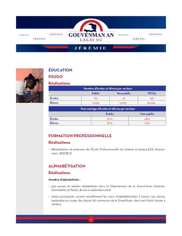 1 ÉDUCATION PSUGO Réalisations Nombre d'écoles et élèves par secteur Public Non public TOTAL Écoles 83 76 159 Élèves 2125...