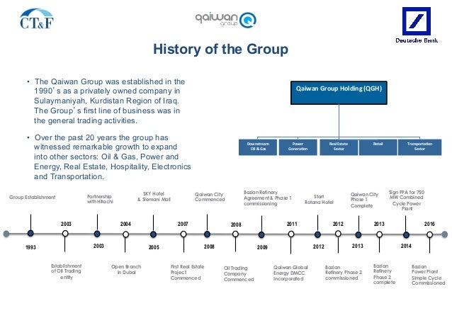 • The Qaiwan Group was established in the 1990's as a privately owned company in Sulaymaniyah, Kurdistan Region of Iraq. ...