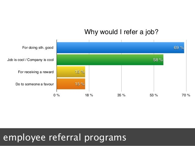 Why would I refer a job? For doing sth. good Job is cool / Company is cool For receiving a reward Do to someone a favour 0...